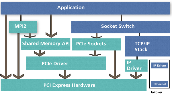 PCI Express Software