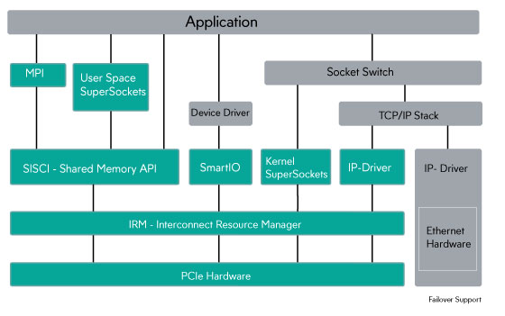Dolphin software stack for PCI Express