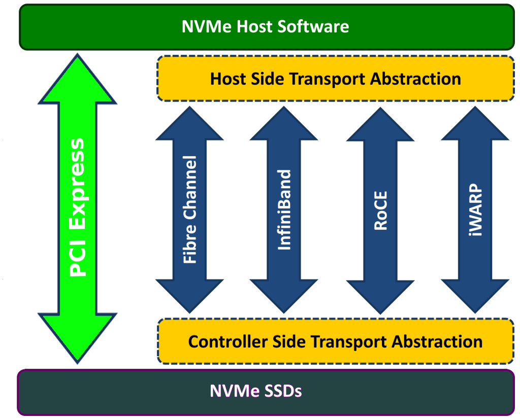NVMe over Fabrics PCIe