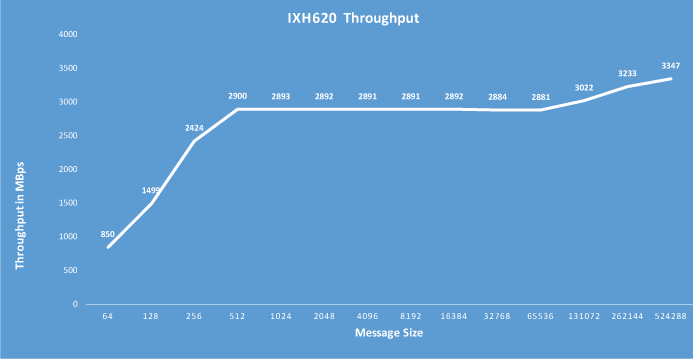 IXH620 Throughput